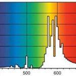Ballast lampe sodium - faites une affaire TOP 0 image 3 produit